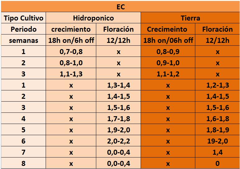 Tabla electroconductividad